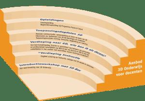 amfitheater_3D docenten